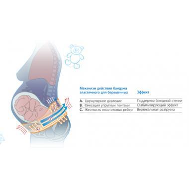 Бандаж до и послеродовой с ребрами жесткости, хлопковый